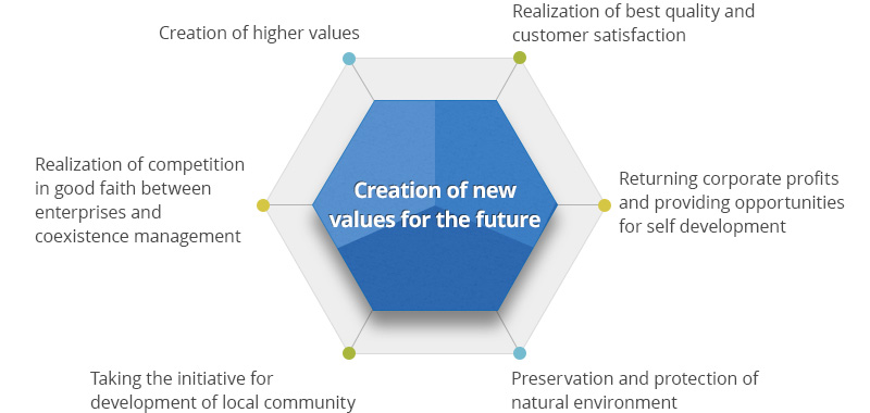 Creation of higher values, Realization of best quality and customer satisfaction, returning corporate profits and providing opportunities for self development, preservation and protection of natural environment, taking the initiative for development of local community, , realization of competition in good faith between enterprises and coexistence management